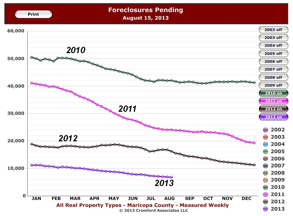 2013 Pending Foreclosures graph
